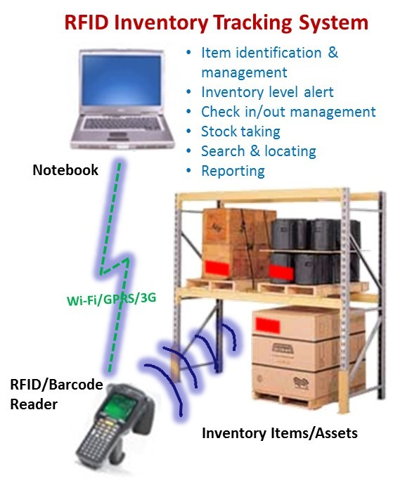 RFID Inventory Tracking System